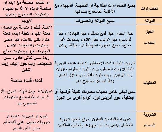 جدول دايت لتخفيف الوزن نظام غذائي متوازن لإنقاص الوزن