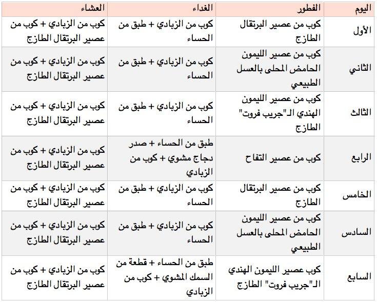 جدول رجيم نوكارب
